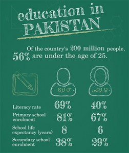 pakistan education